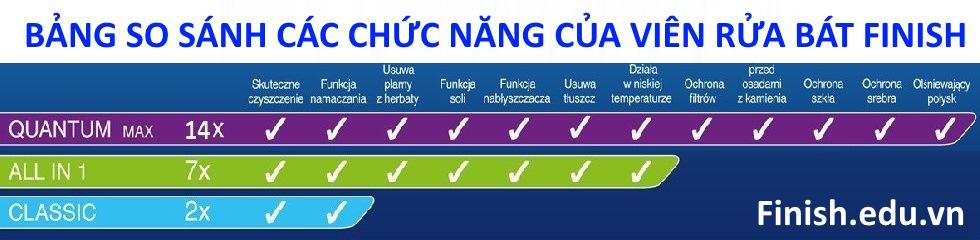 cac-chuc-nang-cua-vien-rua-bat-finish